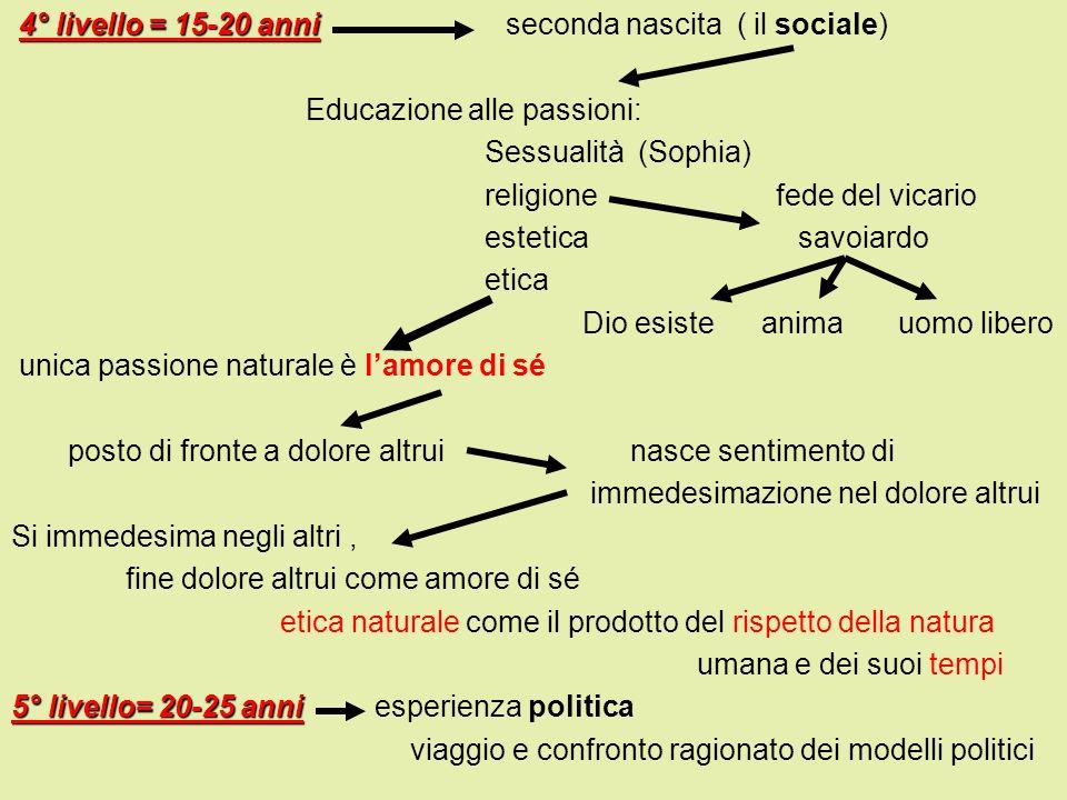 4° livello = 15-20 anni seconda nascita ( il sociale)