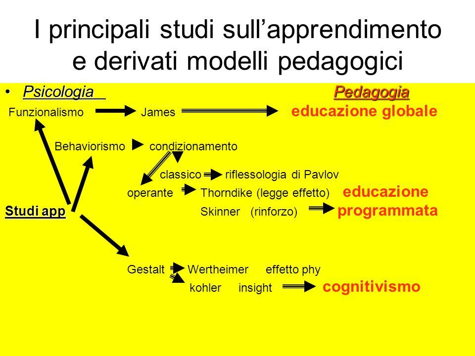 I principali studi sull'apprendimento e derivati modelli pedagogici