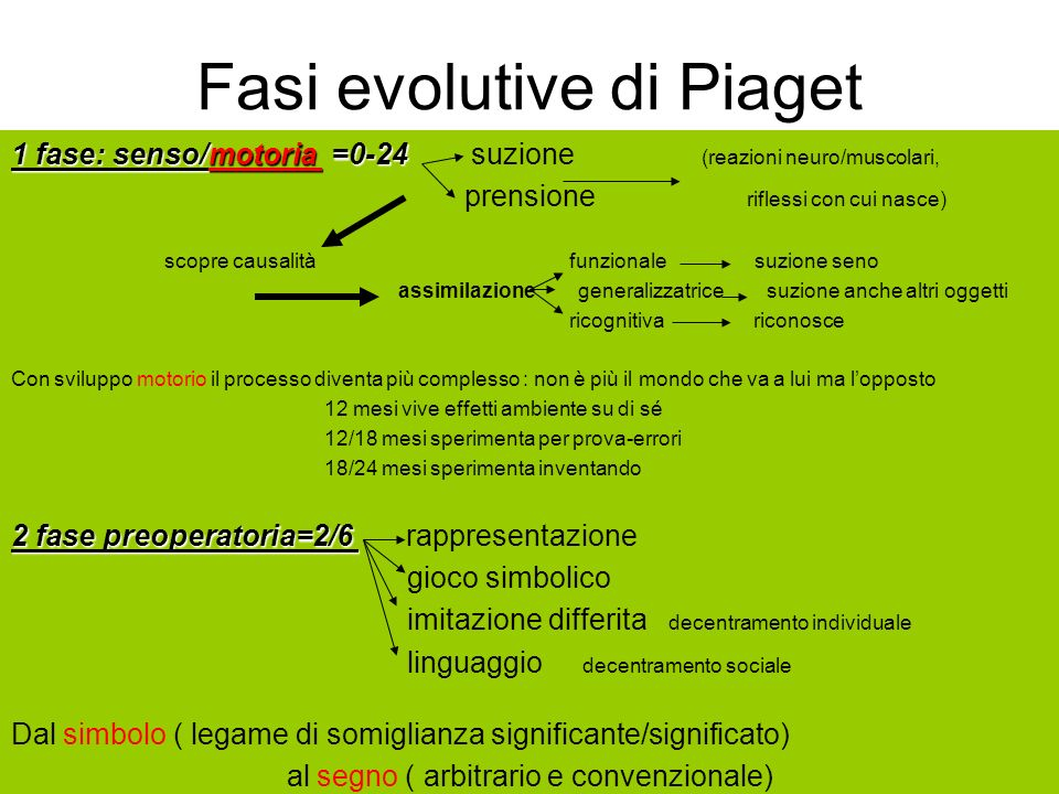 Fasi evolutive di Piaget
