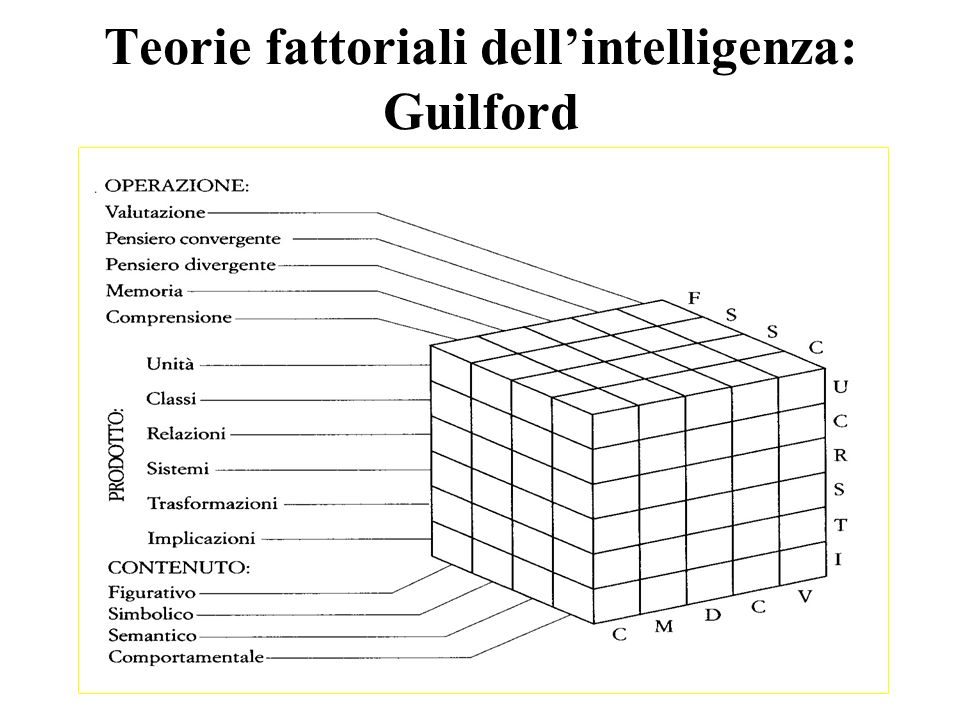 Teorie fattoriali dell'intelligenza: Guilford