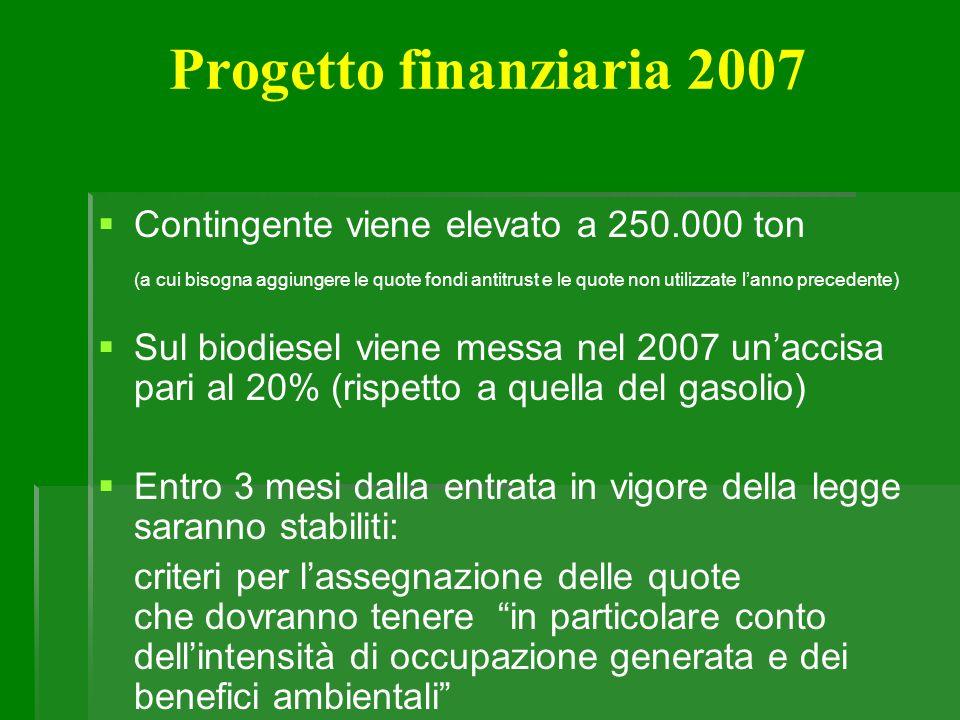 Progetto finanziaria 2007 Contingente viene elevato a 250.000 ton