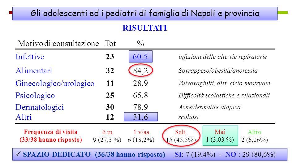 Gli adolescenti ed i pediatri di famiglia di Napoli e provincia