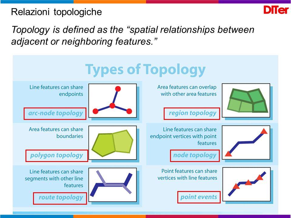 Relazioni topologiche