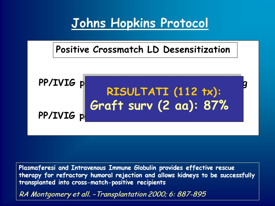 Johns Hopkins Protocol