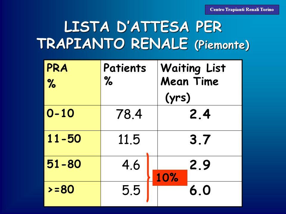 LISTA D'ATTESA PER TRAPIANTO RENALE (Piemonte)
