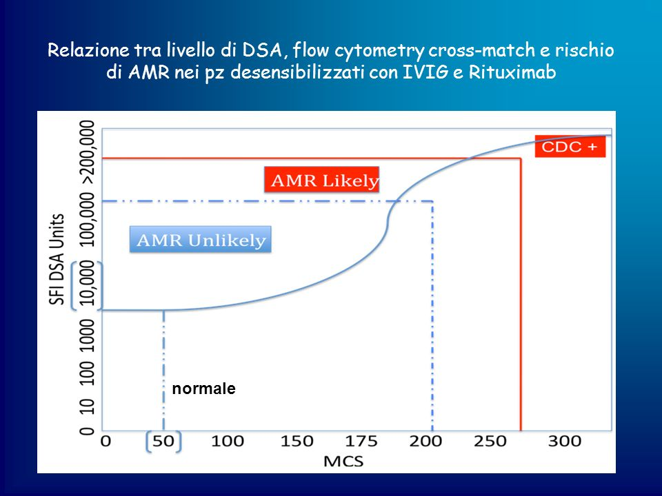 Relazione tra livello di DSA, flow cytometry cross-match e rischio di AMR nei pz desensibilizzati con IVIG e Rituximab