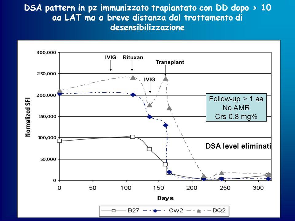 DSA pattern in pz immunizzato trapiantato con DD dopo > 10 aa LAT ma a breve distanza dal trattamento di desensibilizzazione
