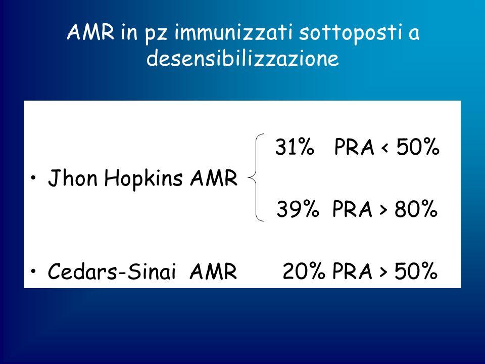 AMR in pz immunizzati sottoposti a desensibilizzazione
