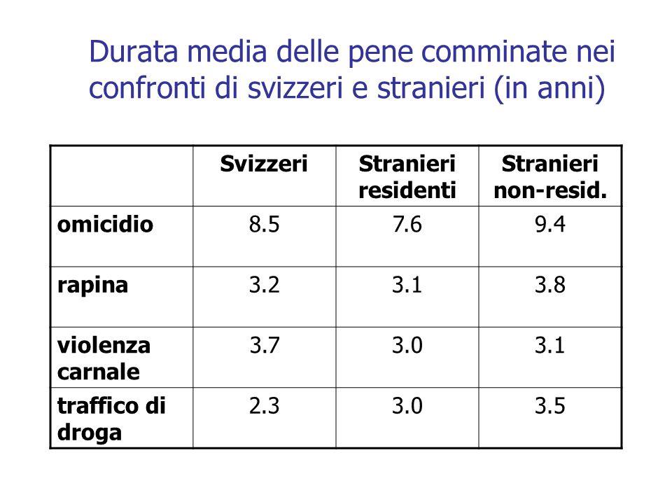 Durata media delle pene comminate nei confronti di svizzeri e stranieri (in anni)