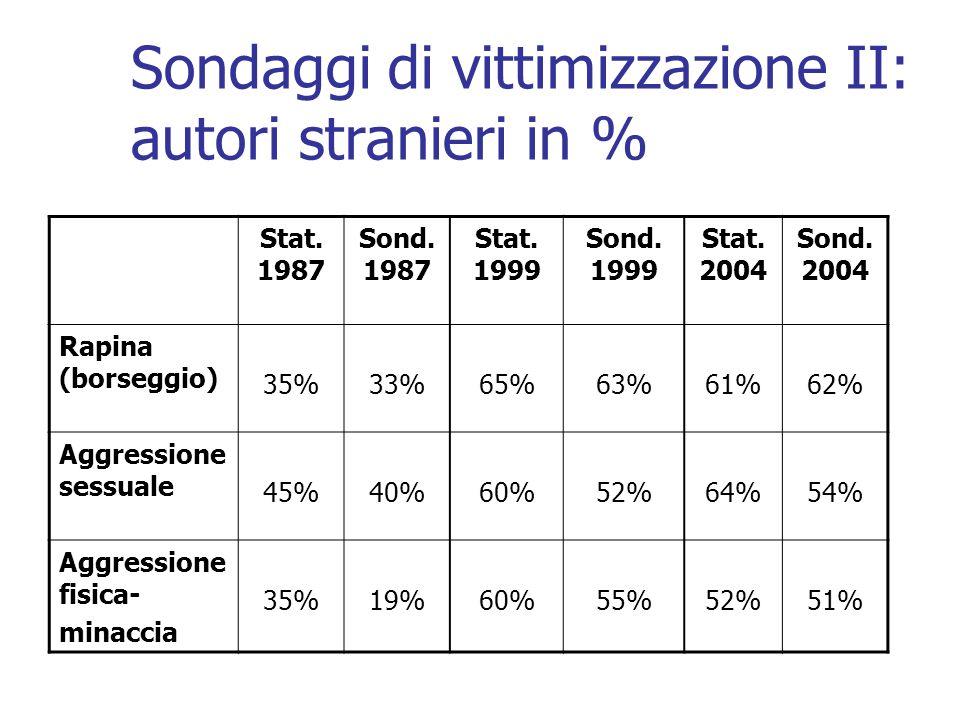 Sondaggi di vittimizzazione II: autori stranieri in %