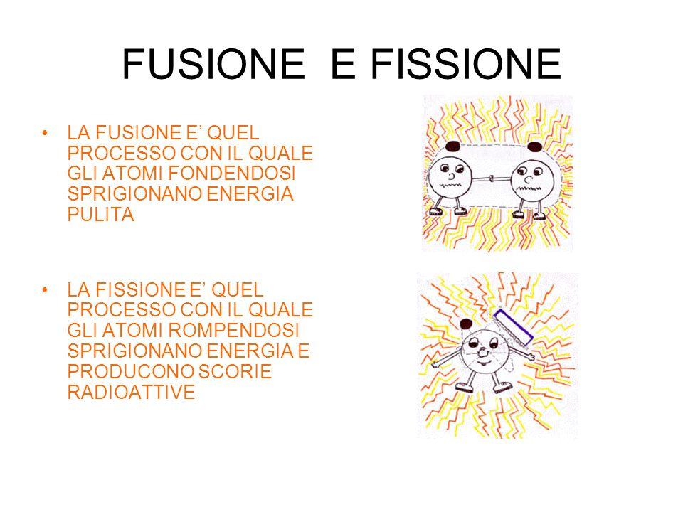 FUSIONE E FISSIONE LA FUSIONE E' QUEL PROCESSO CON IL QUALE GLI ATOMI FONDENDOSI SPRIGIONANO ENERGIA PULITA.