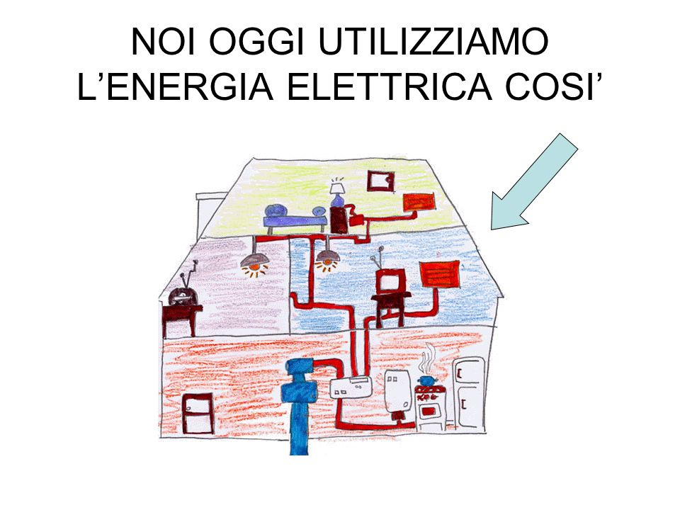 NOI OGGI UTILIZZIAMO L'ENERGIA ELETTRICA COSI'