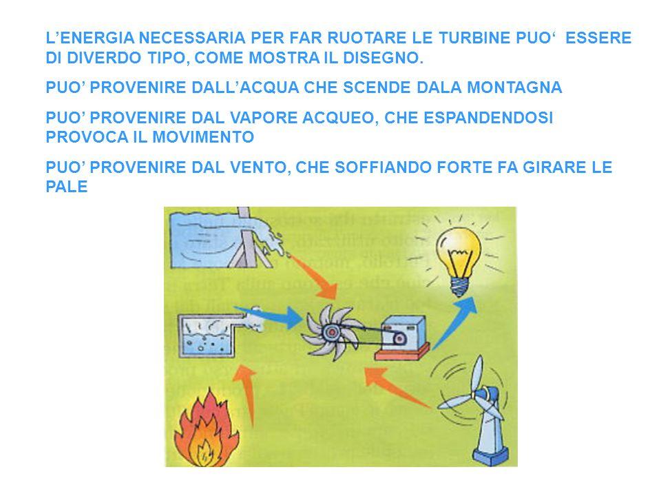 L'ENERGIA NECESSARIA PER FAR RUOTARE LE TURBINE PUO' ESSERE DI DIVERDO TIPO, COME MOSTRA IL DISEGNO.