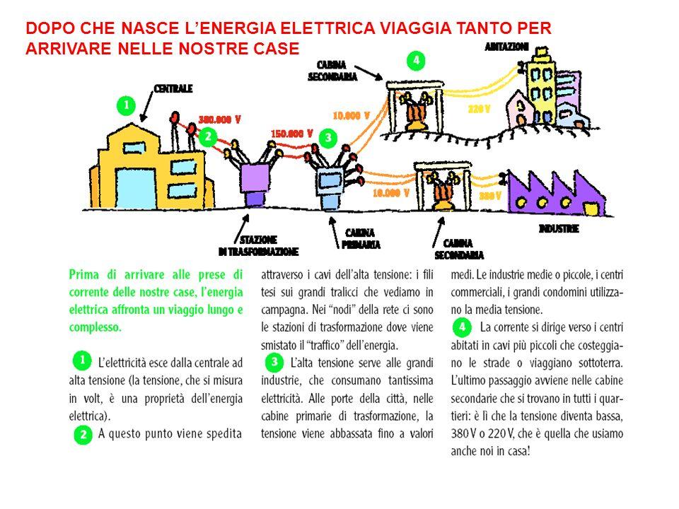DOPO CHE NASCE L'ENERGIA ELETTRICA VIAGGIA TANTO PER ARRIVARE NELLE NOSTRE CASE