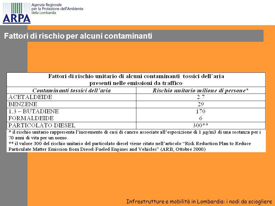 Fattori di rischio per alcuni contaminanti