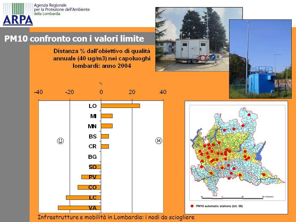 PM10 confronto con i valori limite