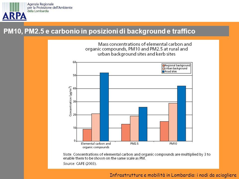PM10, PM2.5 e carbonio in posizioni di background e traffico