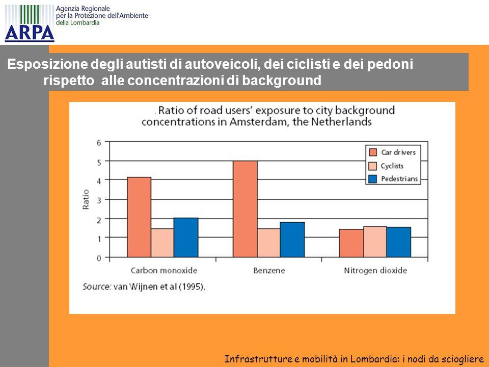 Esposizione degli autisti di autoveicoli, dei ciclisti e dei pedoni rispetto alle concentrazioni di background