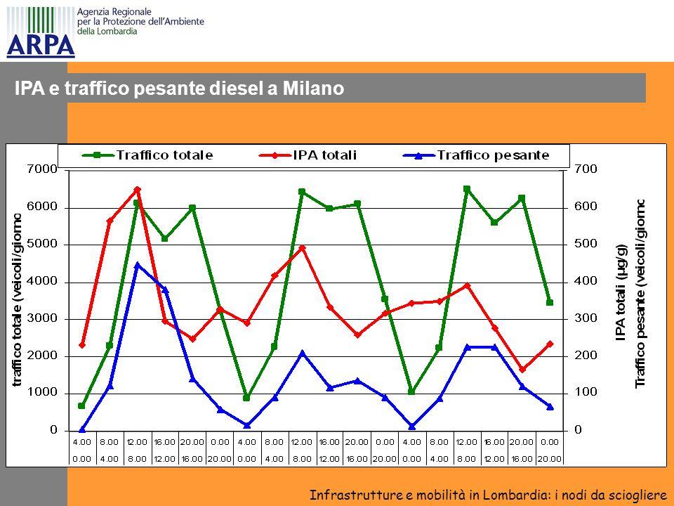 IPA e traffico pesante diesel a Milano