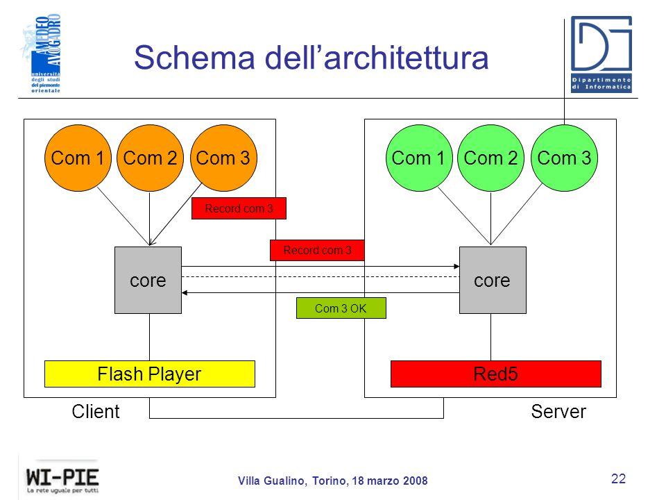 Schema dell'architettura