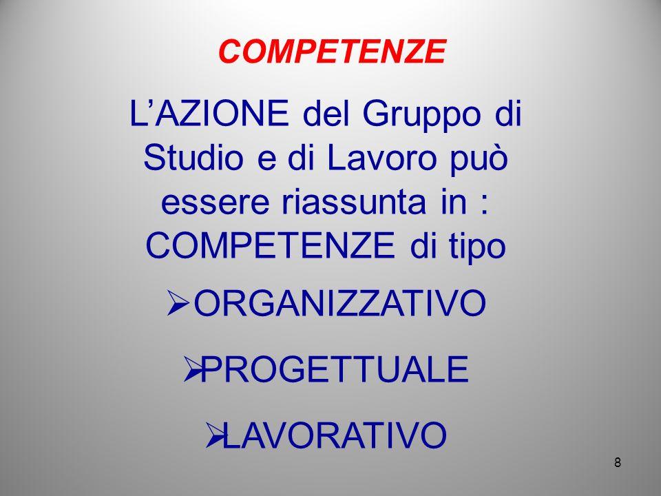 L'AZIONE del Gruppo di Studio e di Lavoro può essere riassunta in :