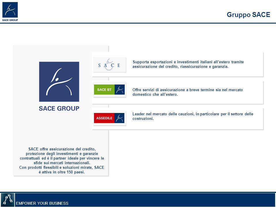 Gruppo SACE