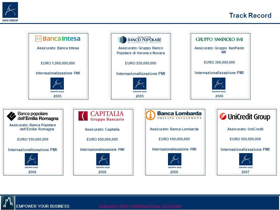 Track Record Internazionalizzazione PMI Internazionalizzazione PMI