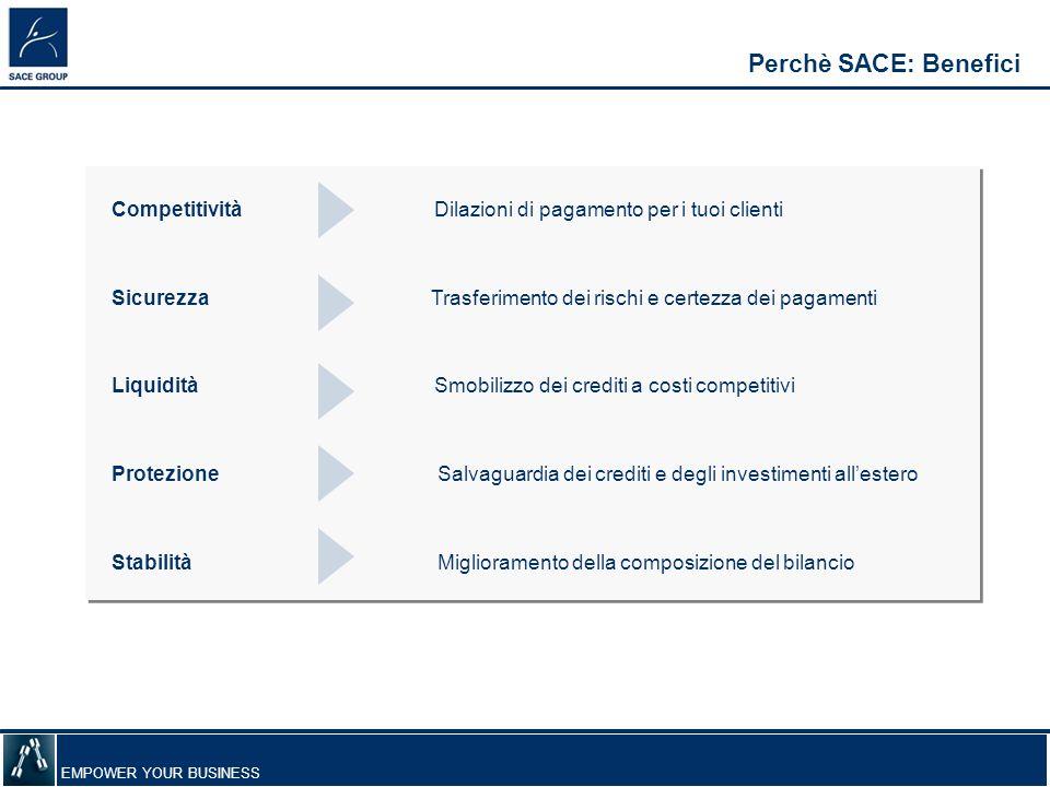 Perchè SACE: Benefici Competitività Dilazioni di pagamento per i tuoi clienti.