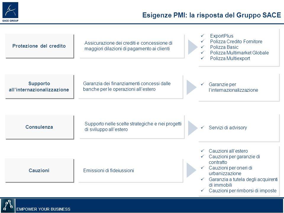 Protezione del credito all'internazionalizzazione