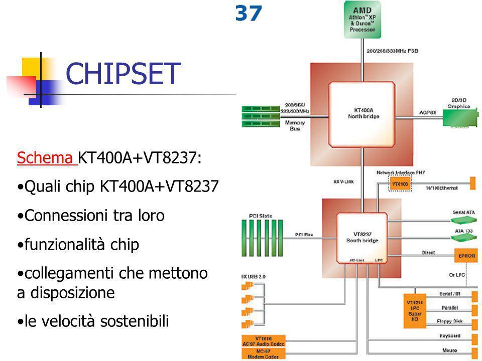 CHIPSET Schema KT400A+VT8237: Quali chip KT400A+VT8237