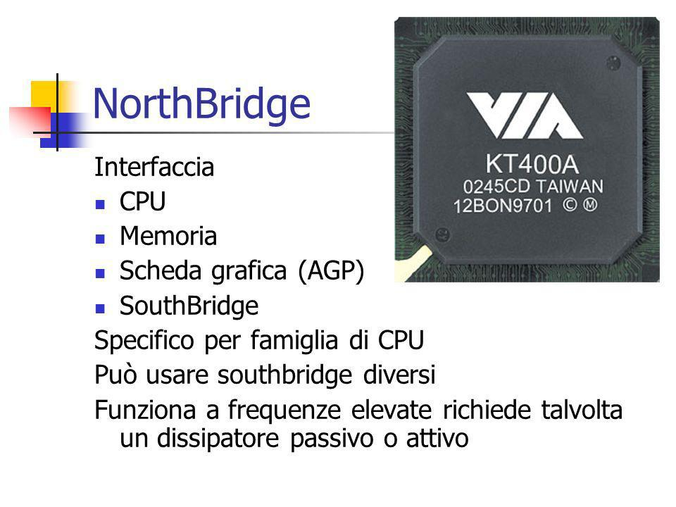 NorthBridge Interfaccia CPU Memoria Scheda grafica (AGP) SouthBridge