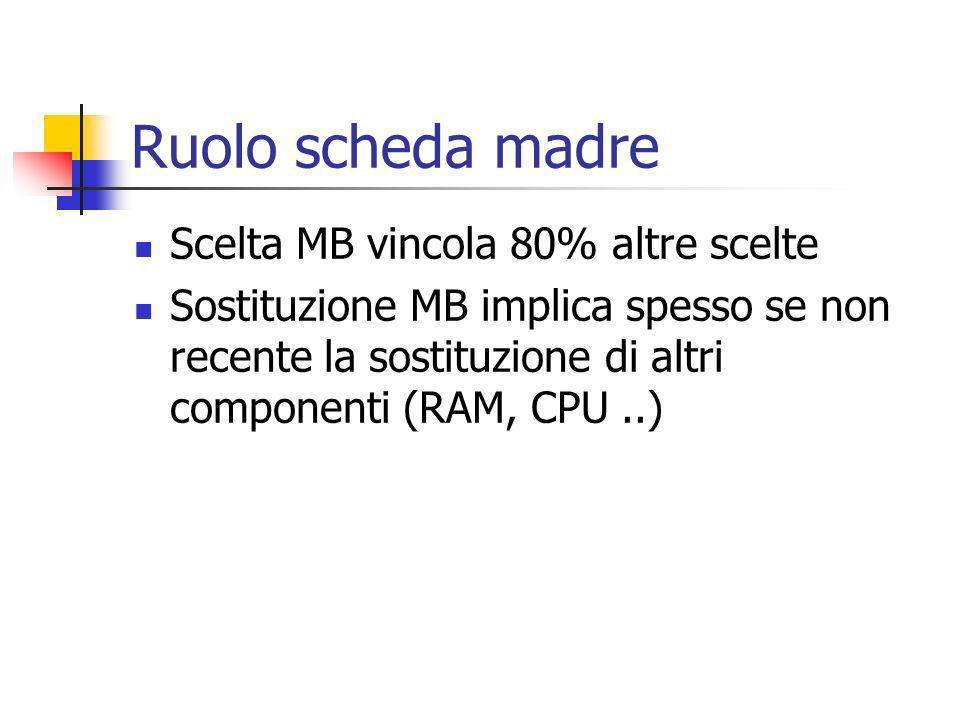 Ruolo scheda madre Scelta MB vincola 80% altre scelte