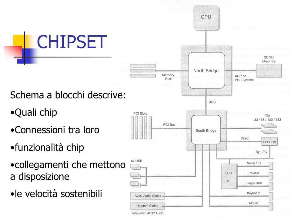 CHIPSET Schema a blocchi descrive: Quali chip Connessioni tra loro