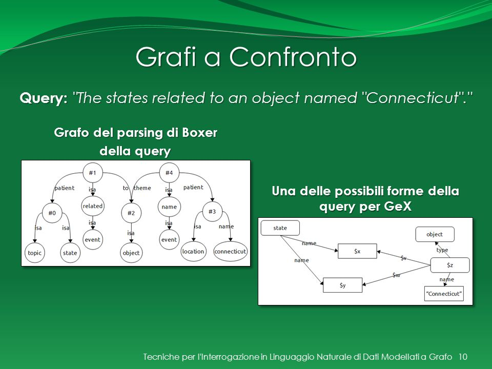 Grafi a Confronto Query: The states related to an object named Connecticut . Grafo del parsing di Boxer.