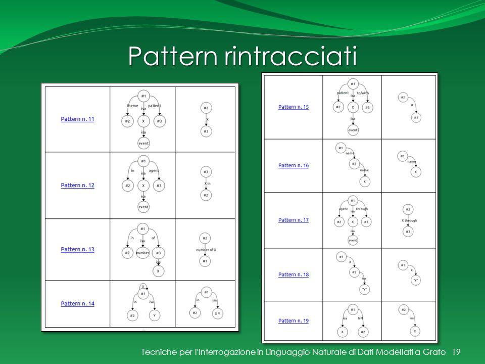 Pattern rintracciati Tecniche per l Interrogazione in Linguaggio Naturale di Dati Modellati a Grafo