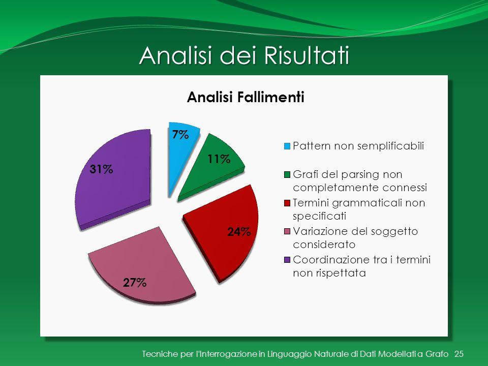 Analisi dei Risultati Tecniche per l Interrogazione in Linguaggio Naturale di Dati Modellati a Grafo.