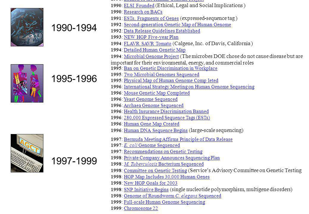 1990: Launch of the Human Genome Project 1990: ELSI Founded (Ethical, Legal and Social Implications ) 1990: Research on BACs 1991: ESTs, Fragments of Genes (expressed-sequence tag ) 1992: Second-generation Genetic Map of Human Genome 1992: Data Release Guidelines Established 1993: NEW HGP Five-year Plan 1994: FLAVR SAVR Tomato (Calgene, Inc. of Davis, California ) 1994: Detailed Human Genetic Map 1994: Microbial Genome Project (The microbes DOE chose do not cause disease but are important for their environmental, energy, and commercial roles
