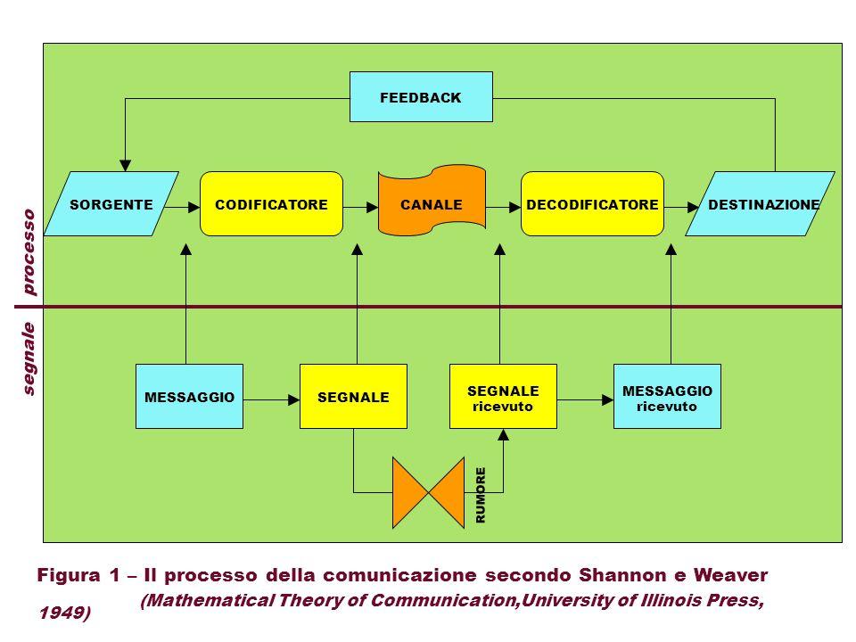 Figura 1 – Il processo della comunicazione secondo Shannon e Weaver