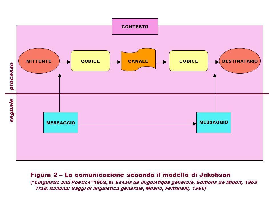 Figura 2 – La comunicazione secondo il modello di Jakobson
