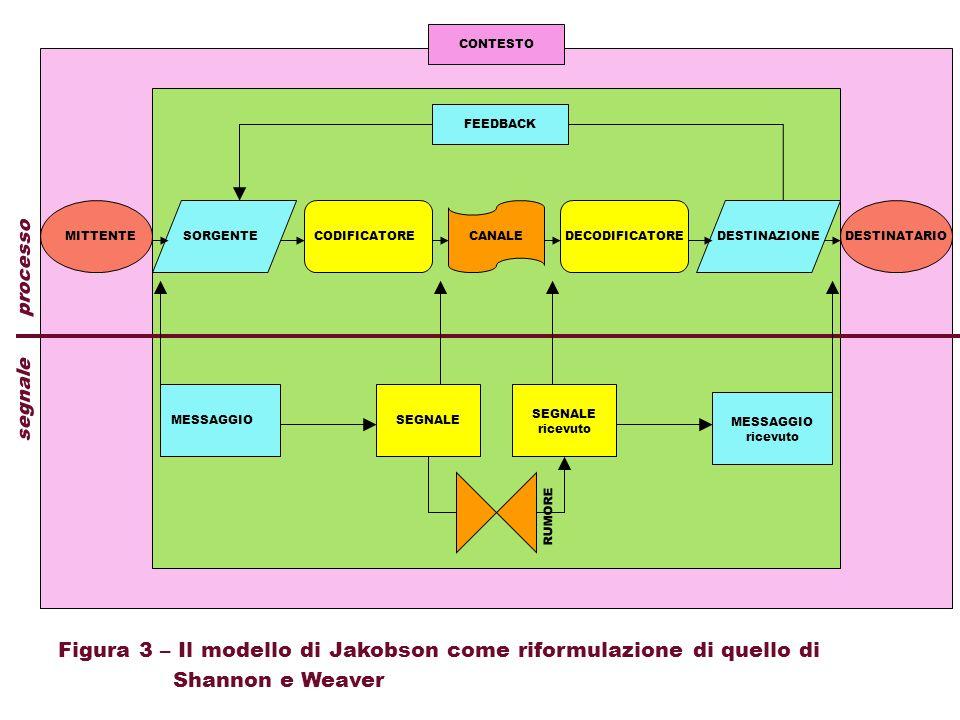 Figura 3 – Il modello di Jakobson come riformulazione di quello di