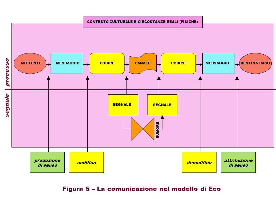 Figura 5 – La comunicazione nel modello di Eco