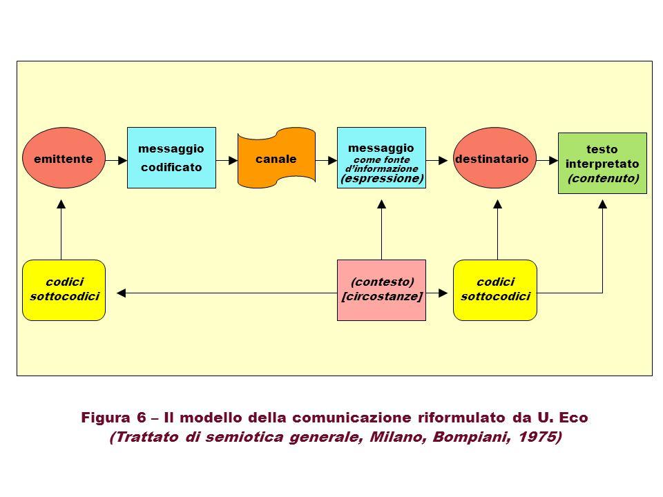 Figura 6 – Il modello della comunicazione riformulato da U. Eco
