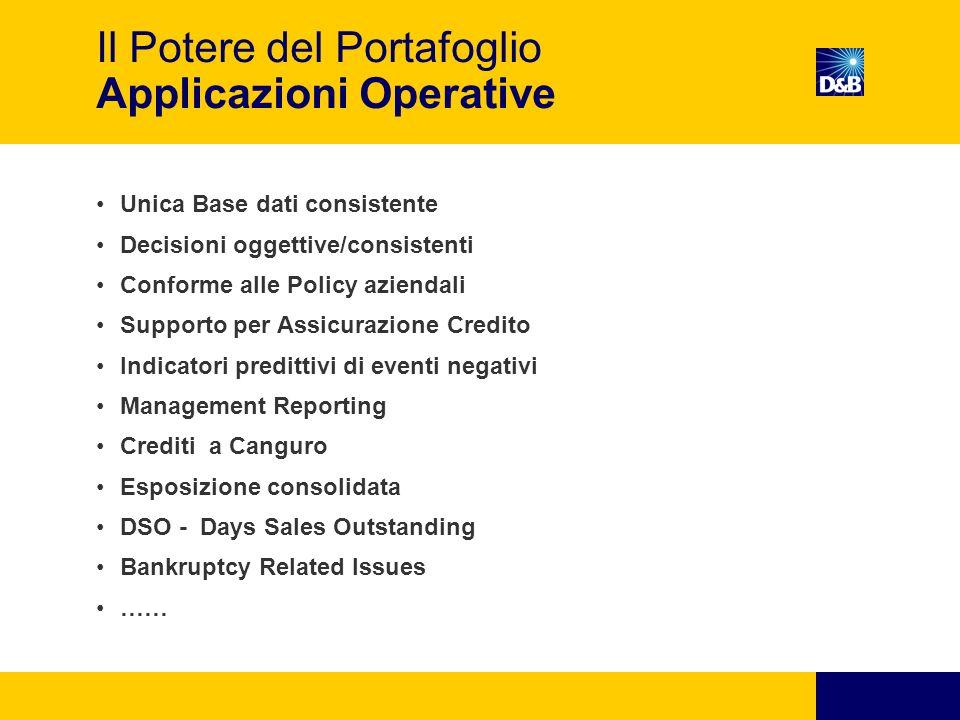 Il Potere del Portafoglio Applicazioni Operative