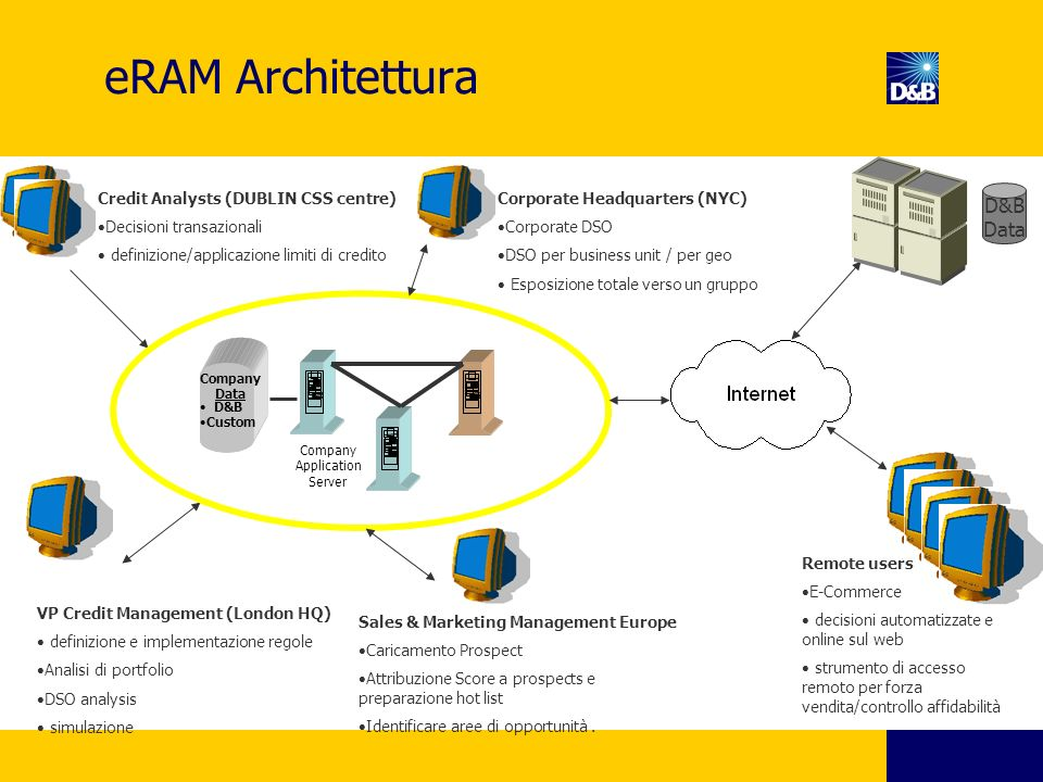 eRAM Architettura D&B Data Credit Analysts (DUBLIN CSS centre)