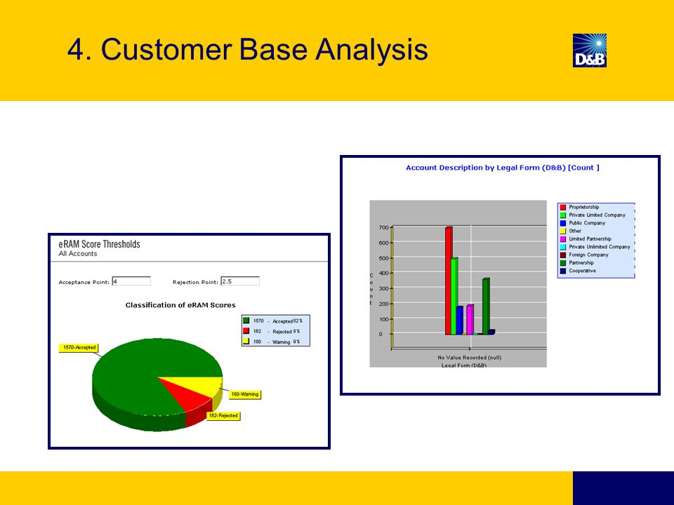 4. Customer Base Analysis