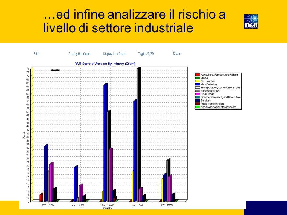 …ed infine analizzare il rischio a livello di settore industriale