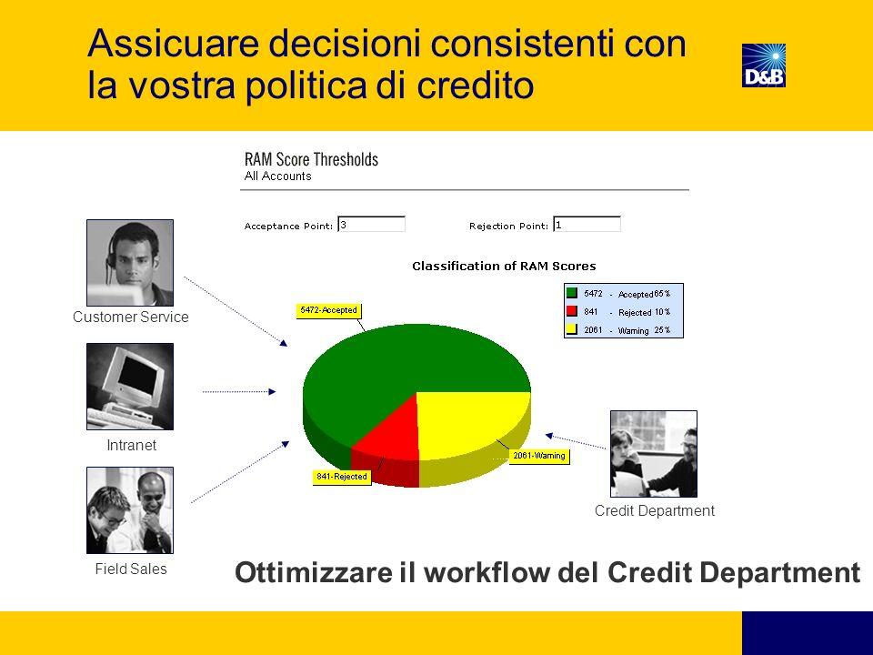 Assicuare decisioni consistenti con la vostra politica di credito