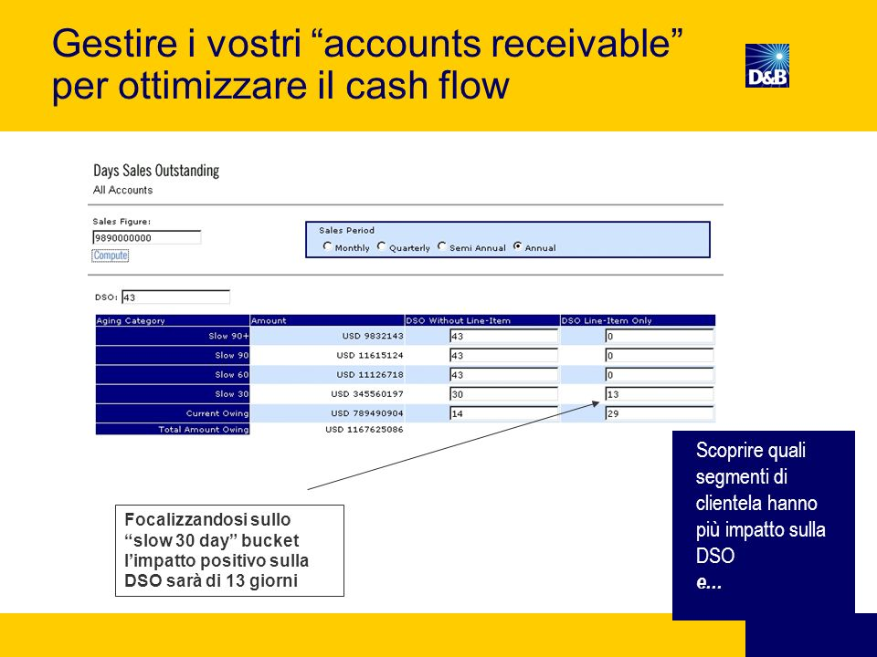 Gestire i vostri accounts receivable per ottimizzare il cash flow