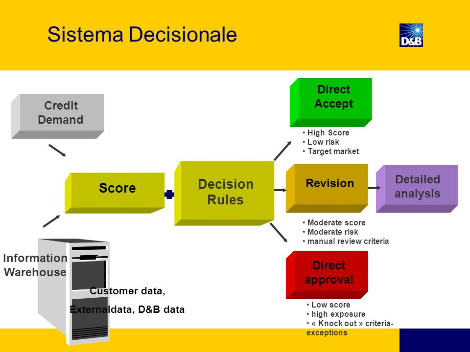 Sistema Decisionale Decision Rules Score Direct Accept Credit Demand