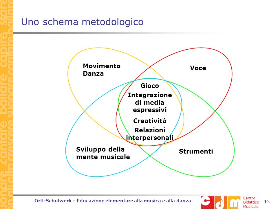 Uno schema metodologico